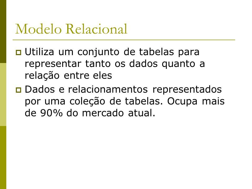 Modelo Relacional Utiliza um conjunto de tabelas para representar tanto os dados quanto a relação entre eles.
