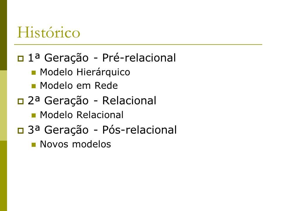 Histórico 1ª Geração - Pré-relacional 2ª Geração - Relacional