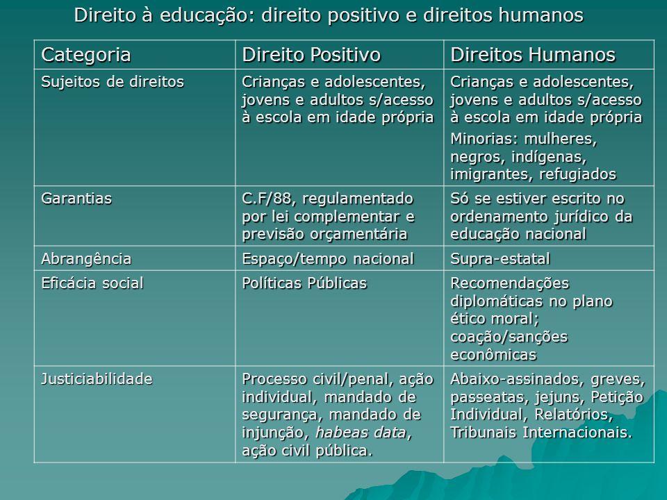 Direito à educação: direito positivo e direitos humanos