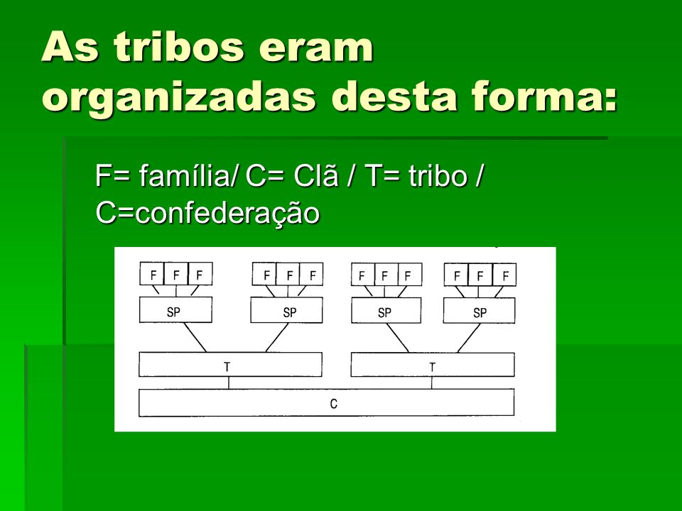 As tribos eram organizadas desta forma: