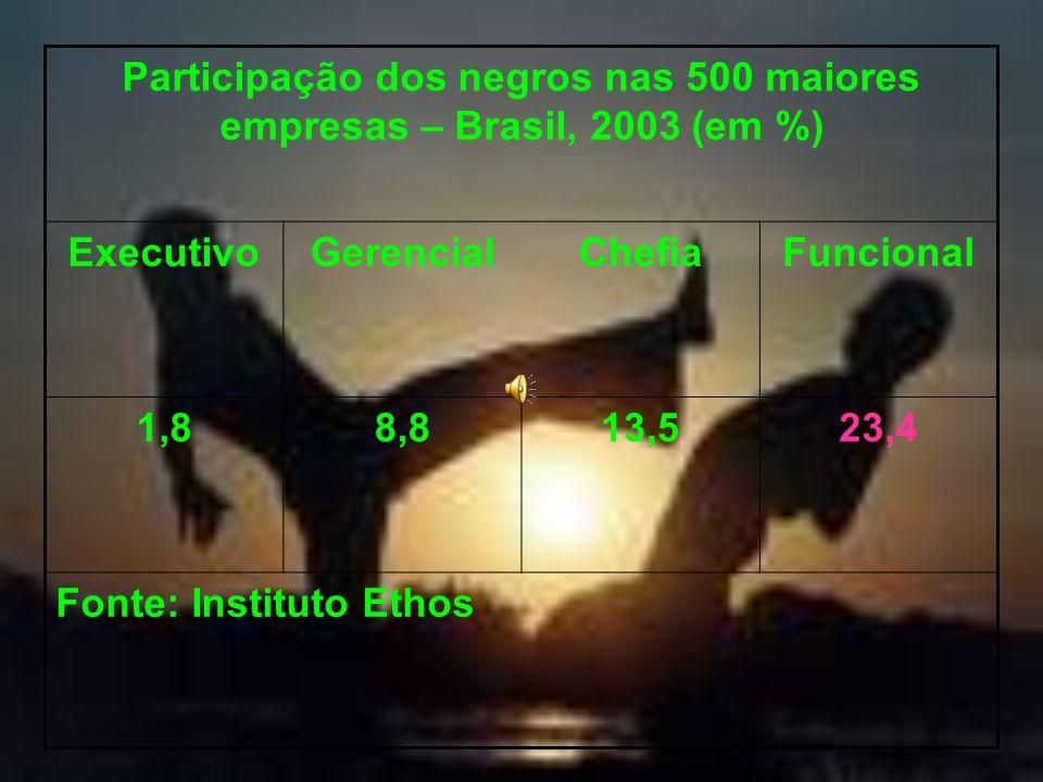 Participação dos negros nas 500 maiores empresas – Brasil, 2003 (em %)