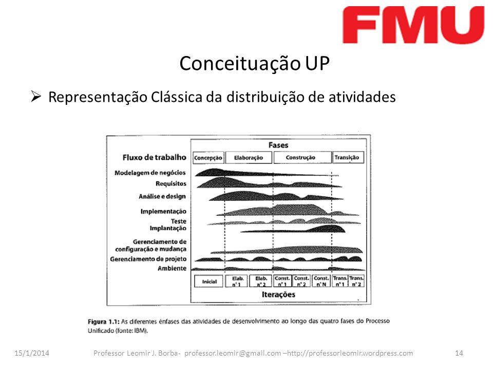 Conceituação UP Representação Clássica da distribuição de atividades