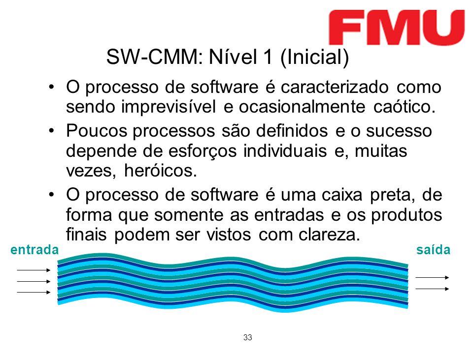 SW-CMM: Nível 1 (Inicial)