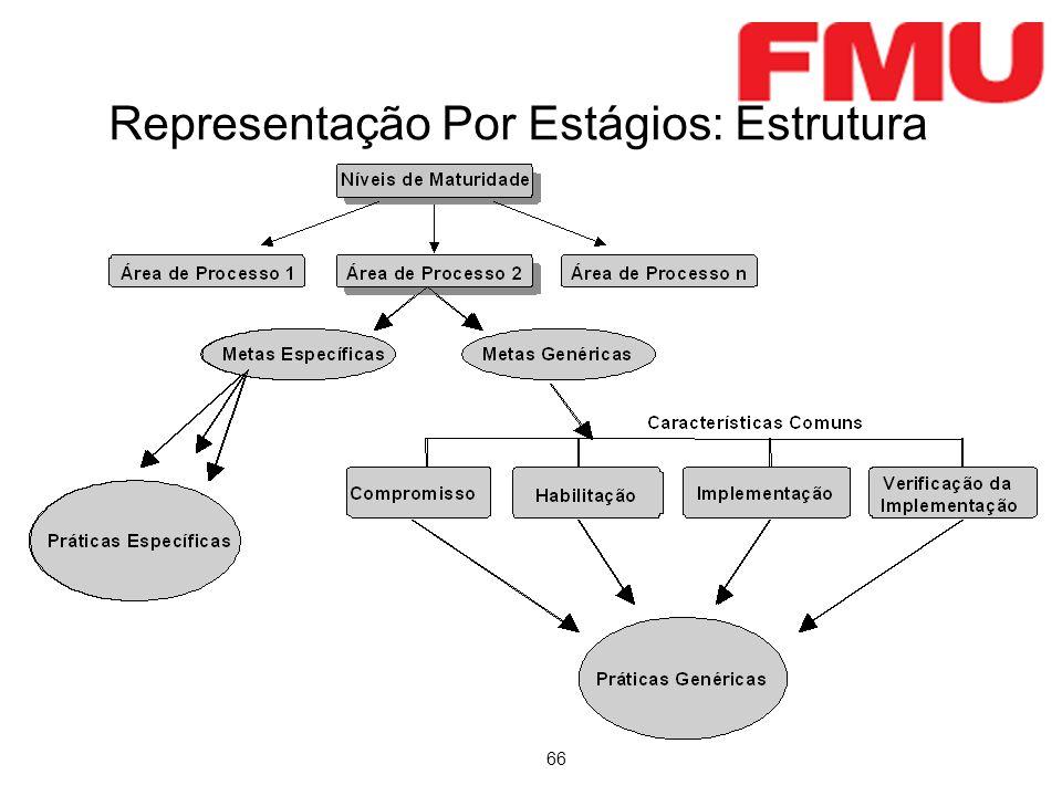 Representação Por Estágios: Estrutura