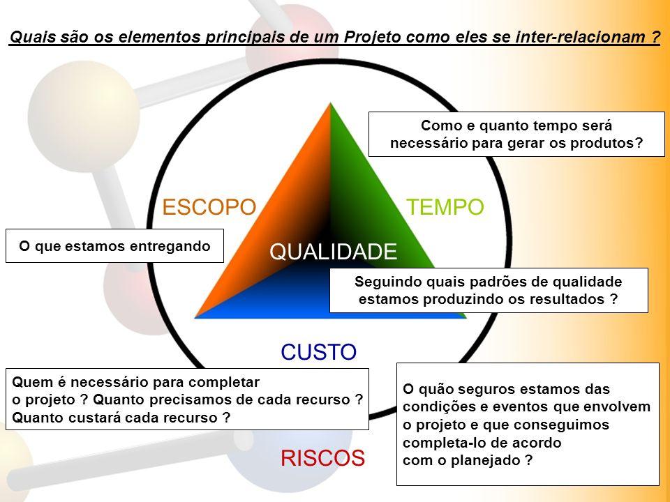 ESCOPO TEMPO QUALIDADE CUSTO Membros da equipe Interessados RISCOS