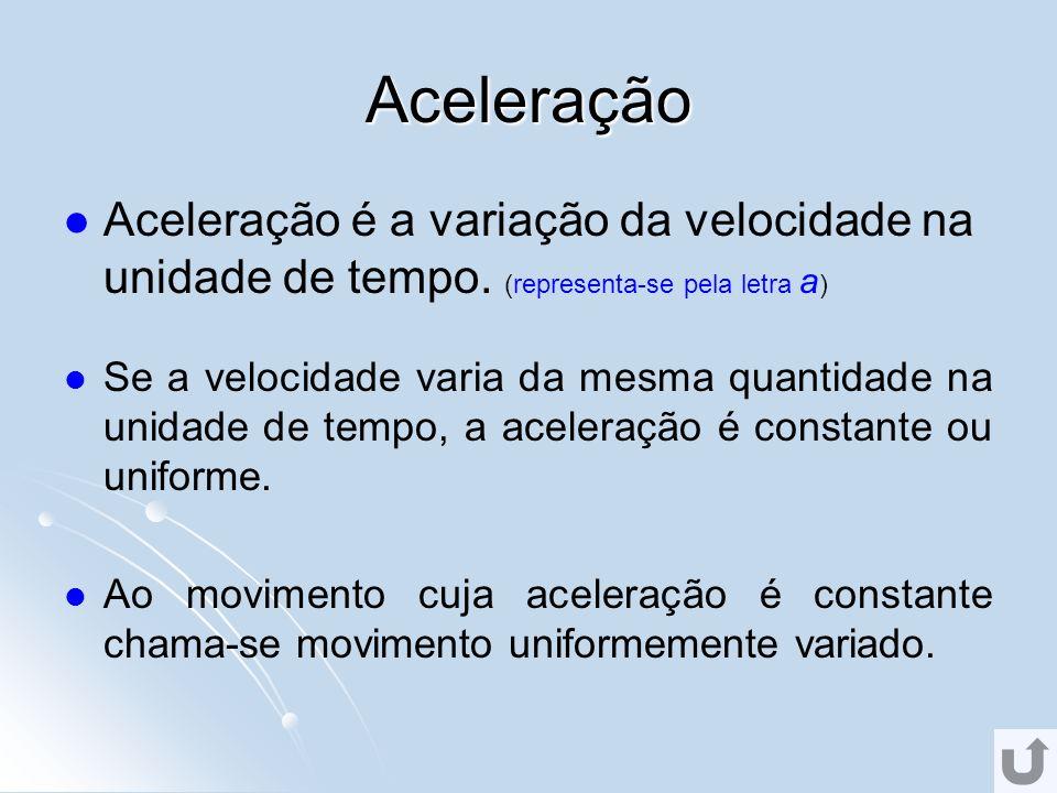 Aceleração Aceleração é a variação da velocidade na unidade de tempo. (representa-se pela letra a)