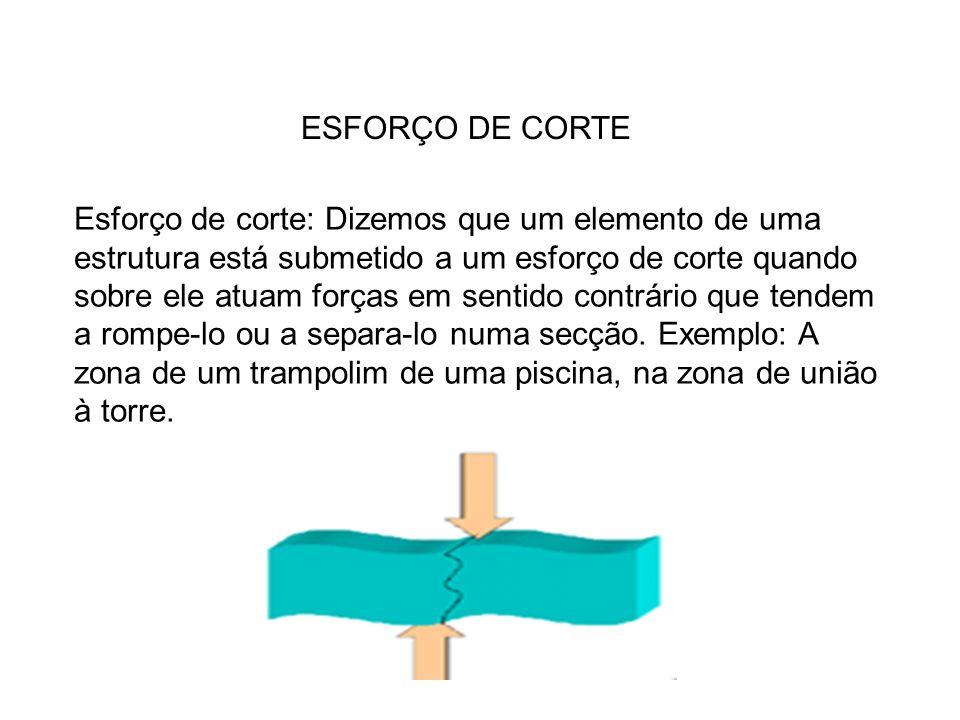 ESFORÇO DE CORTE