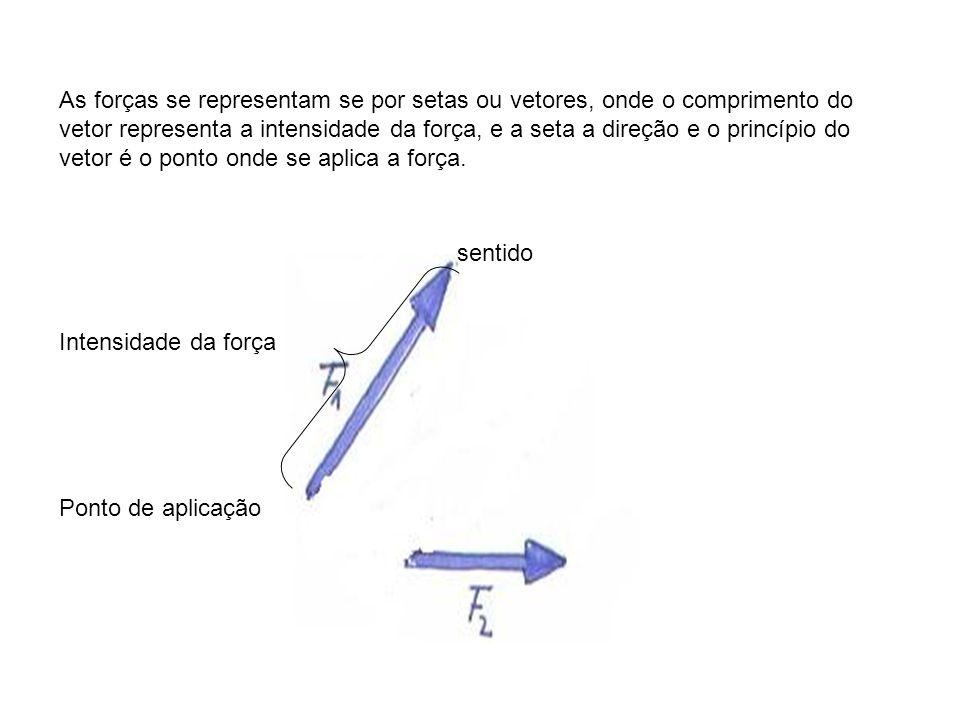 As forças se representam se por setas ou vetores, onde o comprimento do