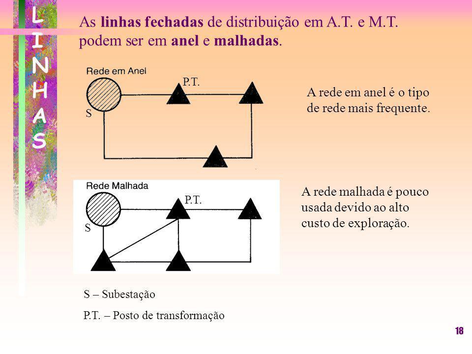 LINHASAs linhas fechadas de distribuição em A.T. e M.T. podem ser em anel e malhadas. S. P.T. A rede em anel é o tipo de rede mais frequente.