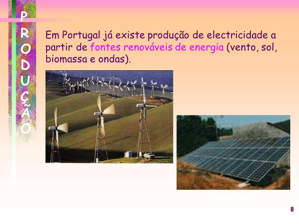 PRODUÇÃOEm Portugal já existe produção de electricidade a partir de fontes renováveis de energia (vento, sol, biomassa e ondas).