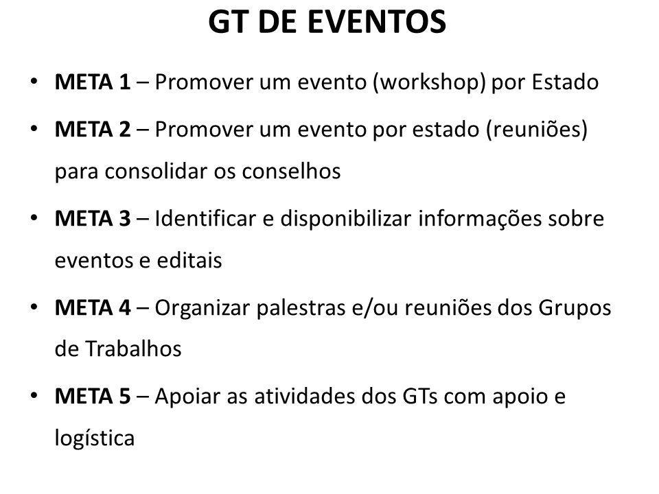 GT DE EVENTOS META 1 – Promover um evento (workshop) por Estado
