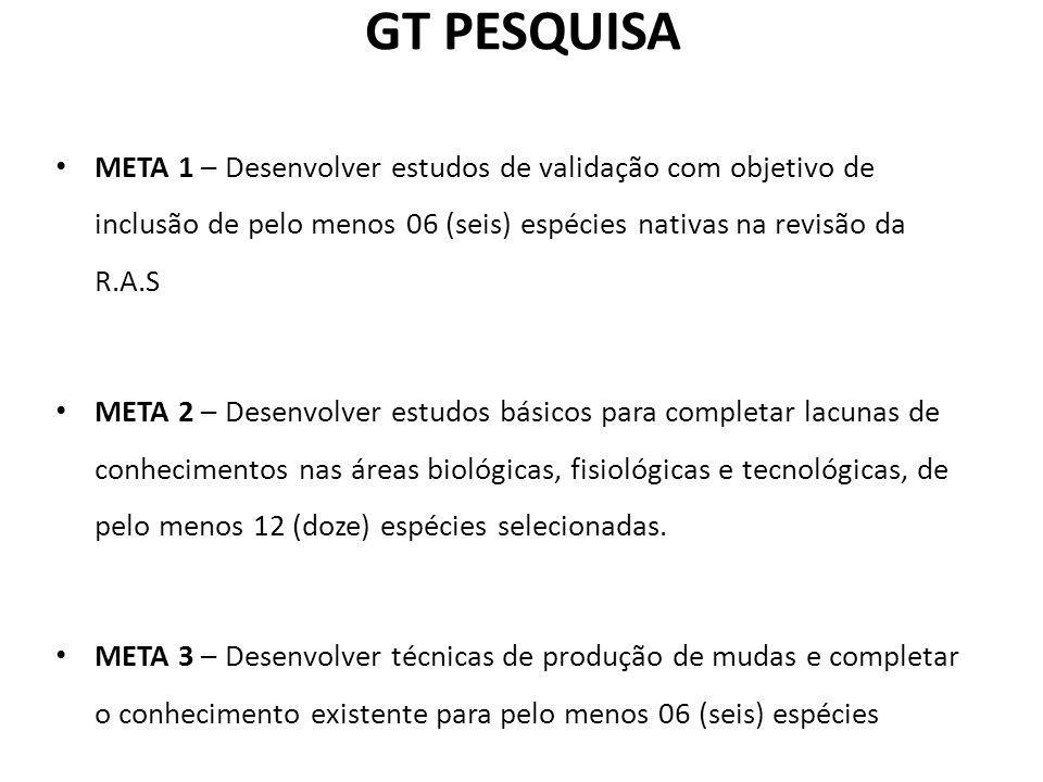 GT PESQUISA META 1 – Desenvolver estudos de validação com objetivo de inclusão de pelo menos 06 (seis) espécies nativas na revisão da R.A.S.