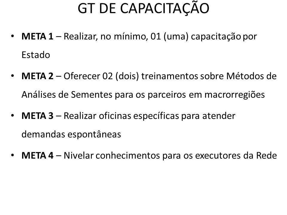 GT DE CAPACITAÇÃOMETA 1 – Realizar, no mínimo, 01 (uma) capacitação por Estado.