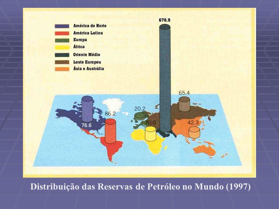 Distribuição das Reservas de Petróleo no Mundo (1997)