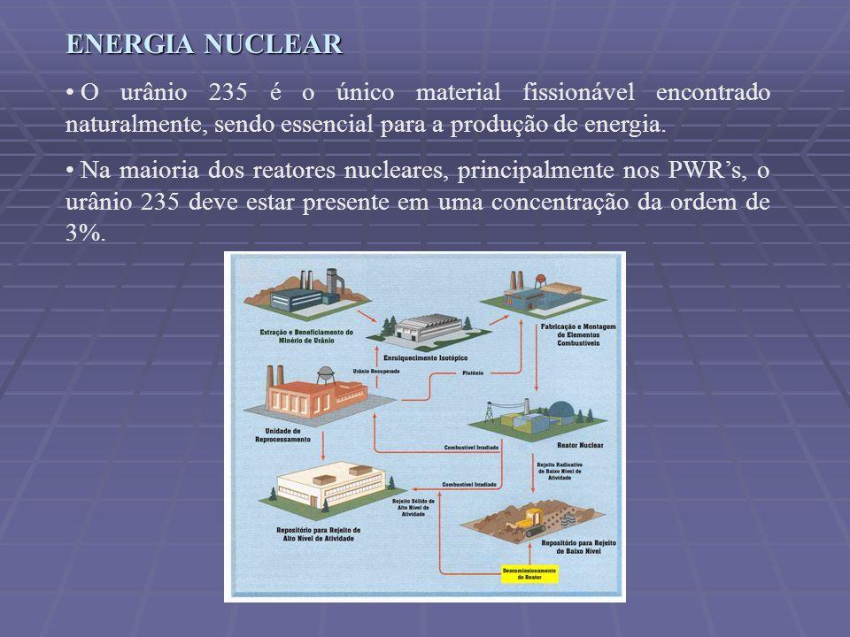 ENERGIA NUCLEAR O urânio 235 é o único material fissionável encontrado naturalmente, sendo essencial para a produção de energia.