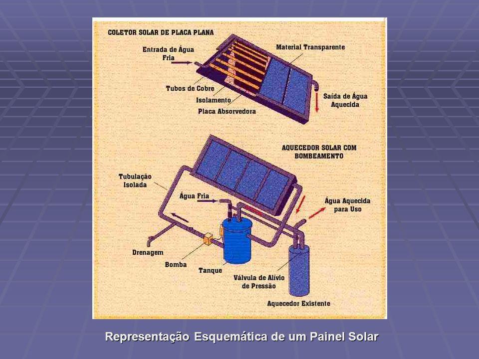 Representação Esquemática de um Painel Solar