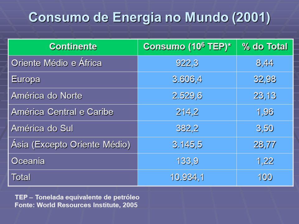 Consumo de Energia no Mundo (2001)