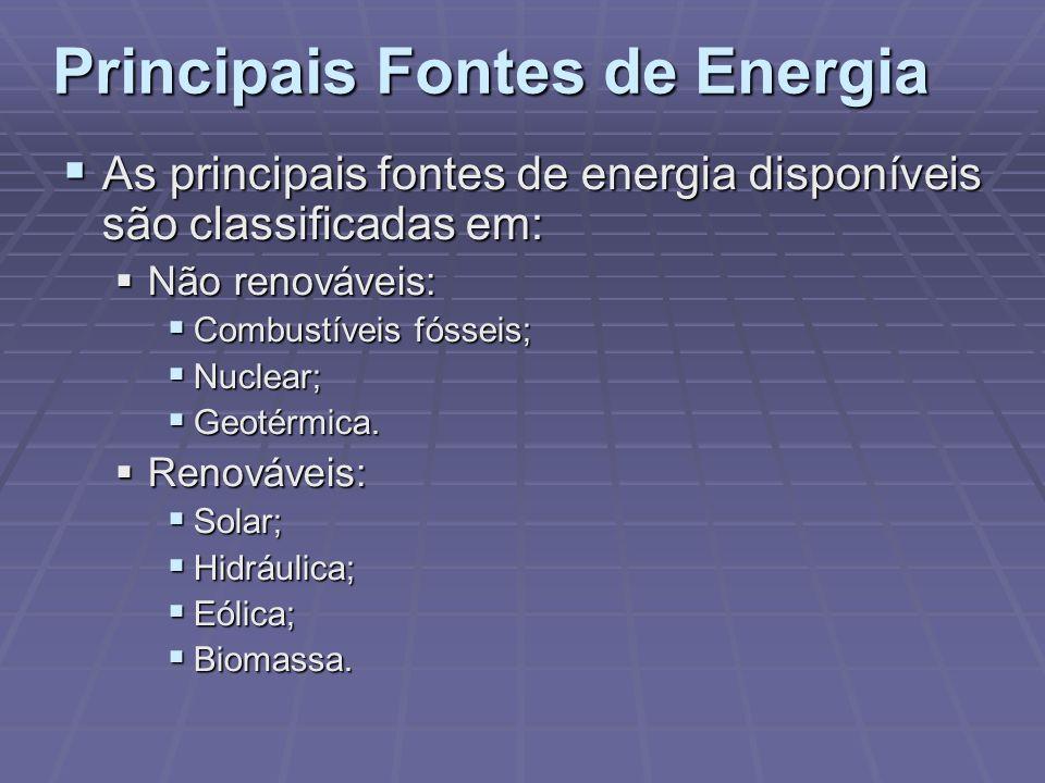 Principais Fontes de Energia