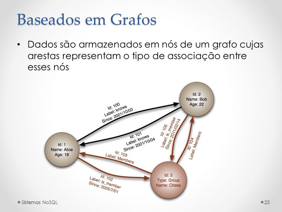 Baseados em GrafosDados são armazenados em nós de um grafo cujas arestas representam o tipo de associação entre esses nós.
