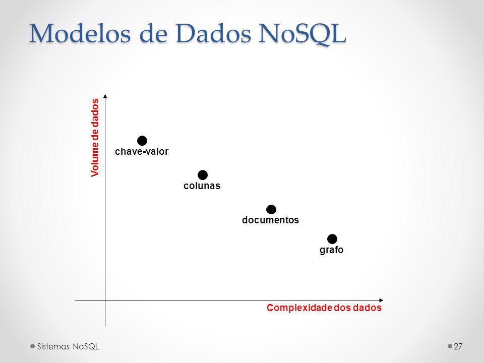 Complexidade dos dados