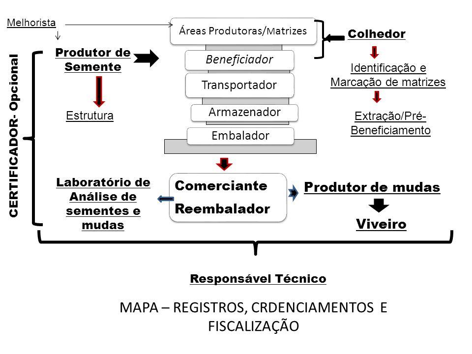 MAPA – REGISTROS, CRDENCIAMENTOS E FISCALIZAÇÃO