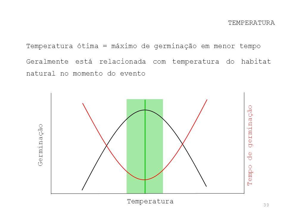 TEMPERATURA Temperatura ótima = máximo de germinação em menor tempo.