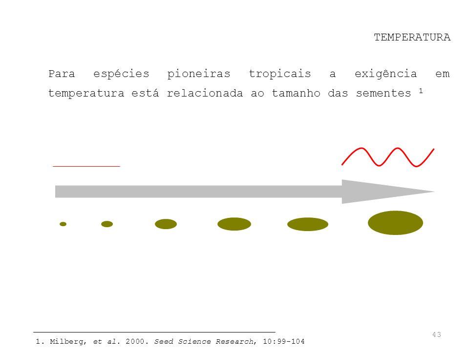 TEMPERATURA Para espécies pioneiras tropicais a exigência em temperatura está relacionada ao tamanho das sementes 1.
