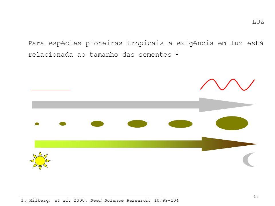 LUZ Para espécies pioneiras tropicais a exigência em luz está relacionada ao tamanho das sementes 1.