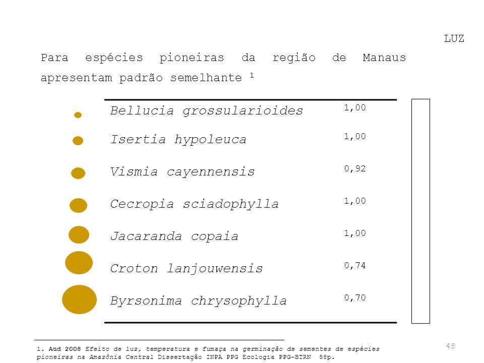 Bellucia grossularioides Isertia hypoleuca Vismia cayennensis