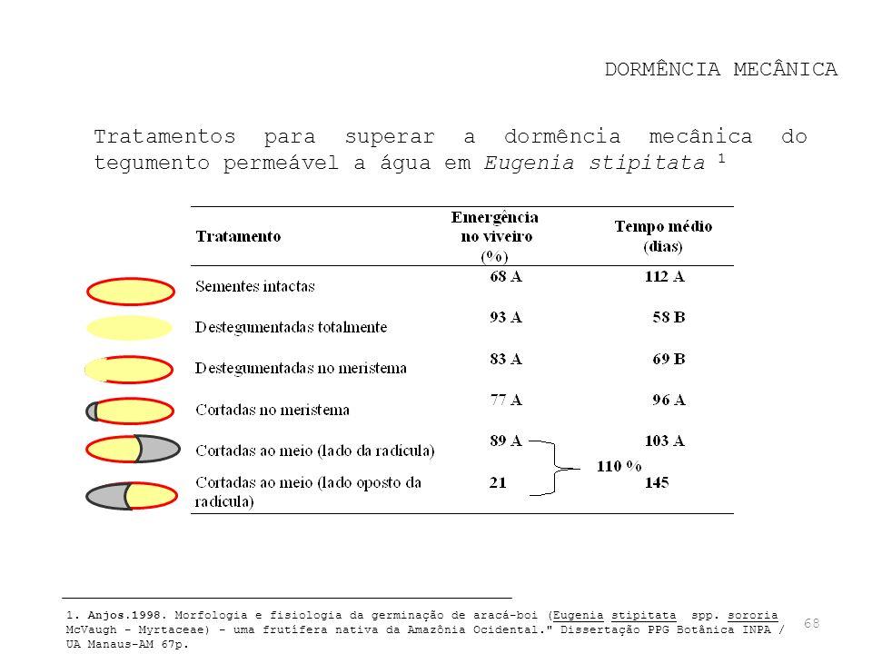 DORMÊNCIA MECÂNICA Tratamentos para superar a dormência mecânica do tegumento permeável a água em Eugenia stipitata 1.