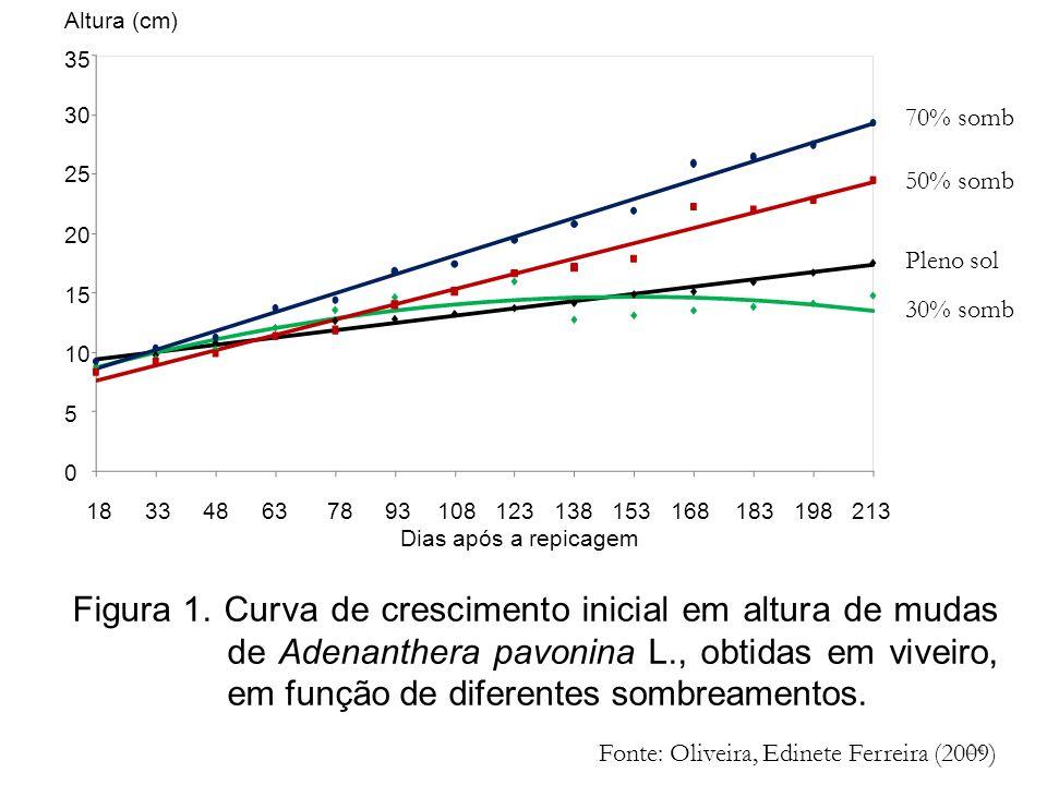 Altura (cm) 35. 30. 25. 20. 15. 10. 5. 70% somb. 50% somb. Pleno sol. 30% somb.
