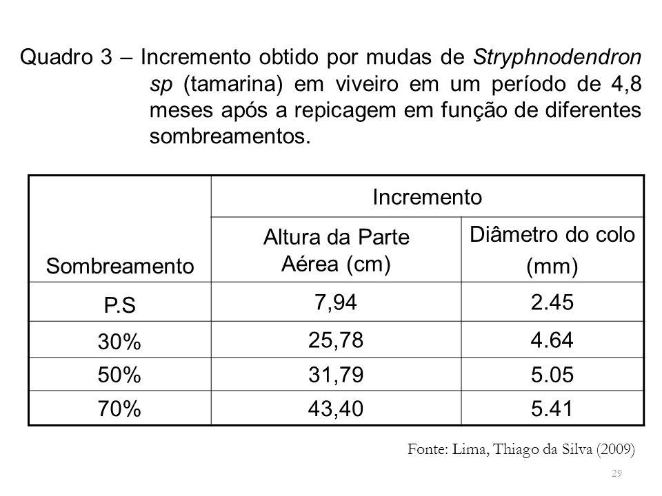 Quadro 3 – Incremento obtido por mudas de Stryphnodendron sp (tamarina) em viveiro em um período de 4,8 meses após a repicagem em função de diferentes sombreamentos.