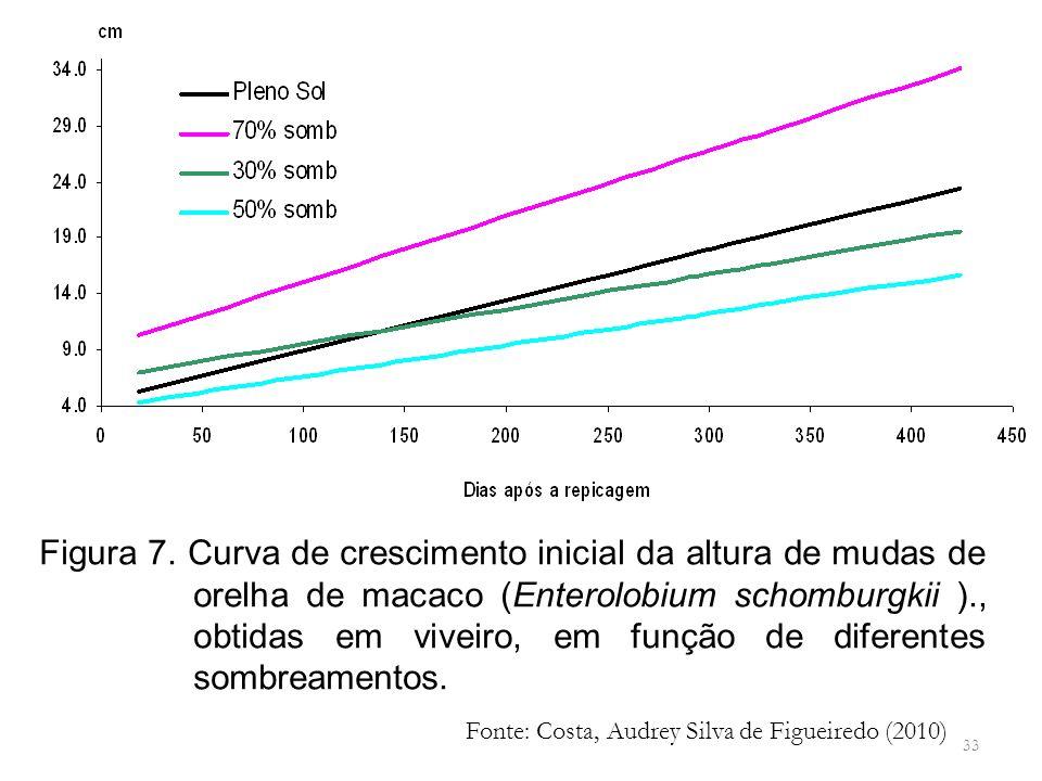 Figura 7. Curva de crescimento inicial da altura de mudas de orelha de macaco (Enterolobium schomburgkii )., obtidas em viveiro, em função de diferentes sombreamentos.