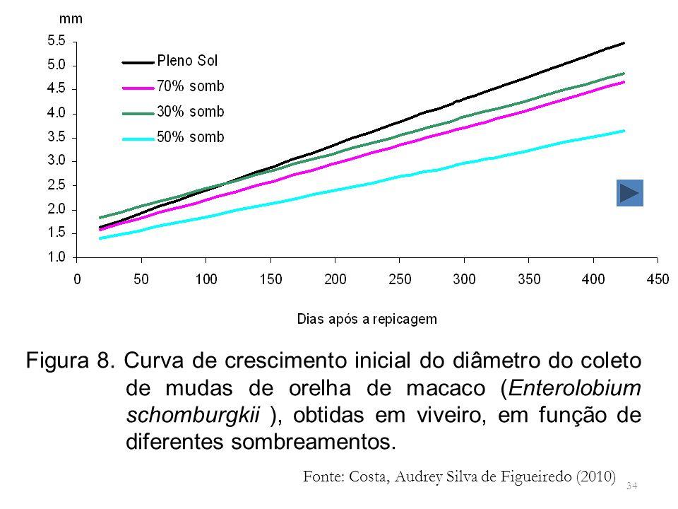 Figura 8. Curva de crescimento inicial do diâmetro do coleto de mudas de orelha de macaco (Enterolobium schomburgkii ), obtidas em viveiro, em função de diferentes sombreamentos.