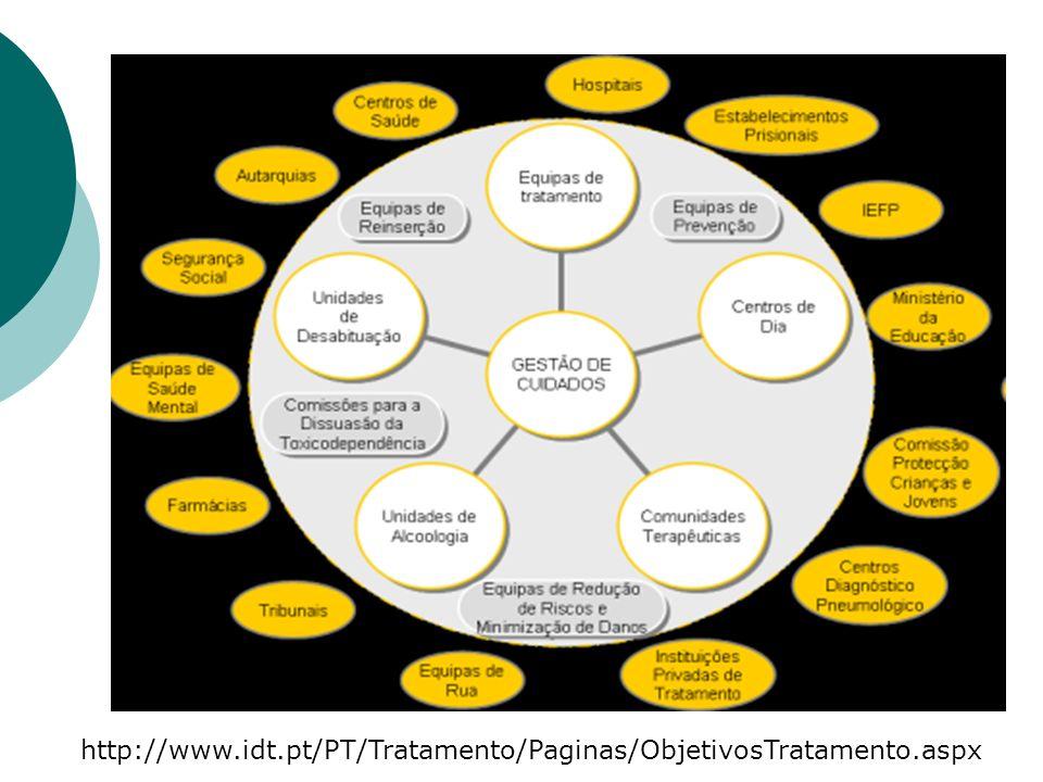 http://www.idt.pt/PT/Tratamento/Paginas/ObjetivosTratamento.aspx