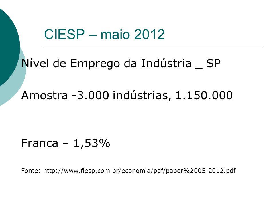 CIESP – maio 2012 Nível de Emprego da Indústria _ SP
