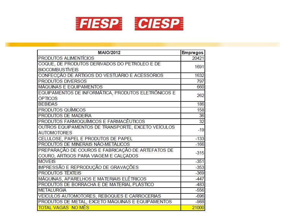CIESP – maio 2012 Nível de Emprego da Indústria