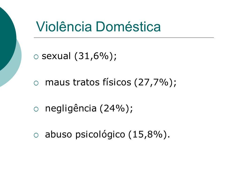 Violência Doméstica sexual (31,6%); maus tratos físicos (27,7%);