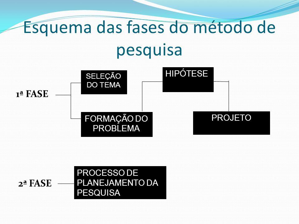 Esquema das fases do método de pesquisa