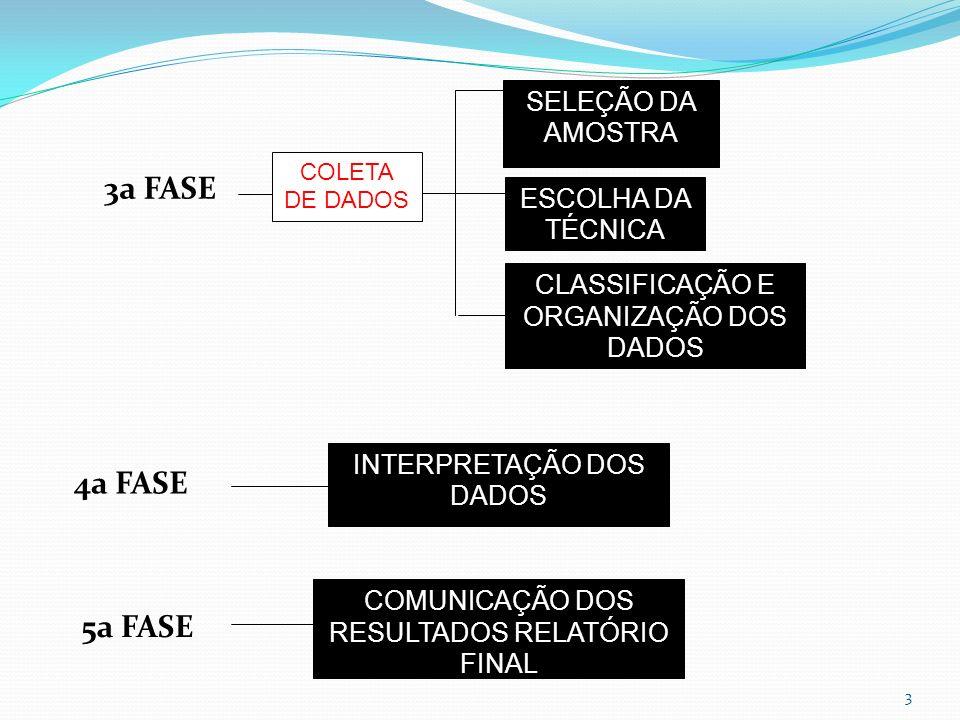 3a FASE 4a FASE 5a FASE SELEÇÃO DA AMOSTRA ESCOLHA DA TÉCNICA
