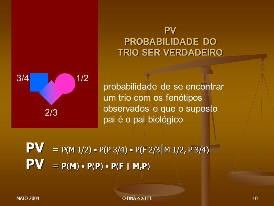 PV PROBABILIDADE DO TRIO SER VERDADEIRO