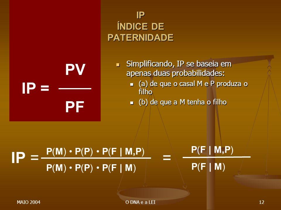 IP ÍNDICE DE PATERNIDADE