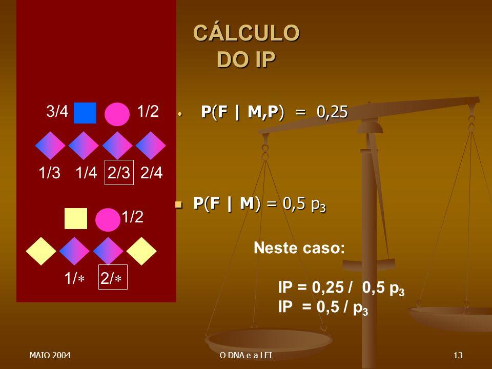 CÁLCULO DO IP 1/2 3/4 1/4 2/3 1/3 2/4 P(F | M,P) = 0,25