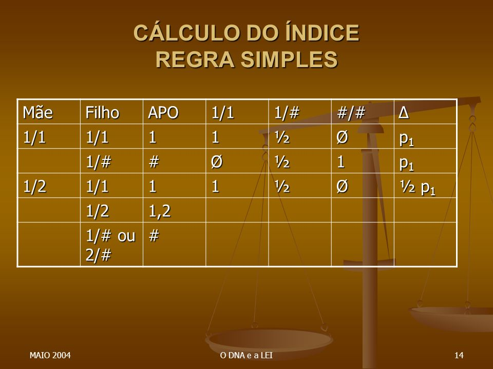 CÁLCULO DO ÍNDICE REGRA SIMPLES