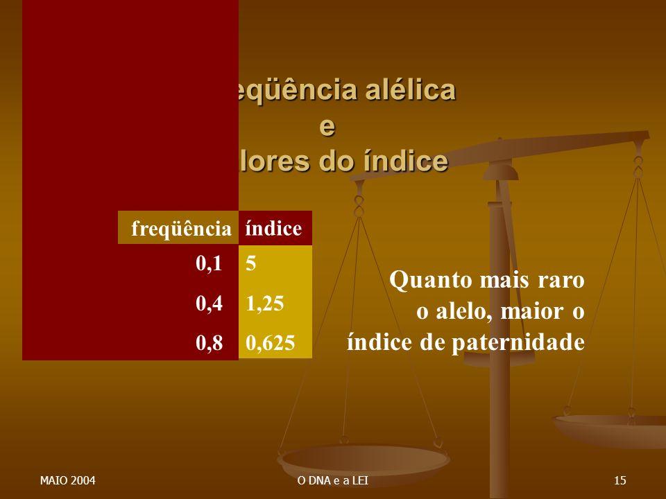 Freqüência alélica e valores do índice
