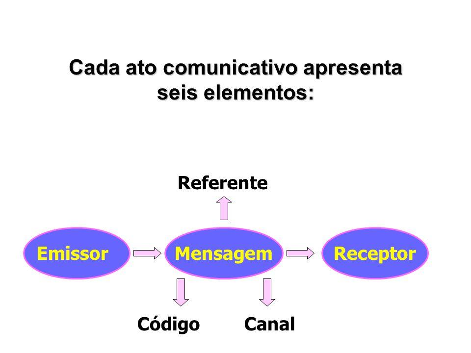 Cada ato comunicativo apresenta