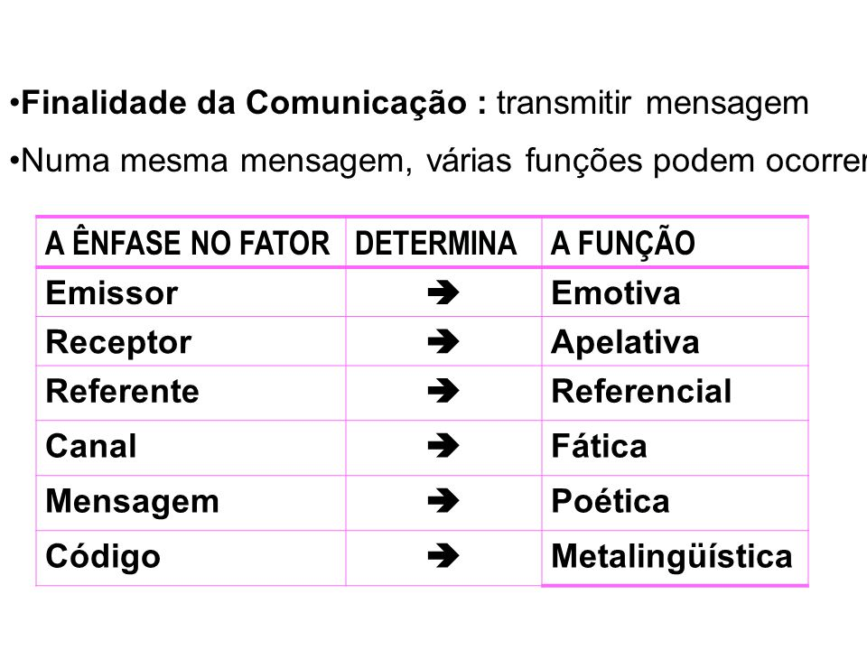 Finalidade da Comunicação : transmitir mensagem