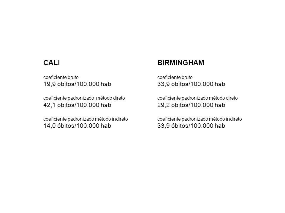 CALI BIRMINGHAM 19,9 óbitos/100.000 hab 33,9 óbitos/100.000 hab