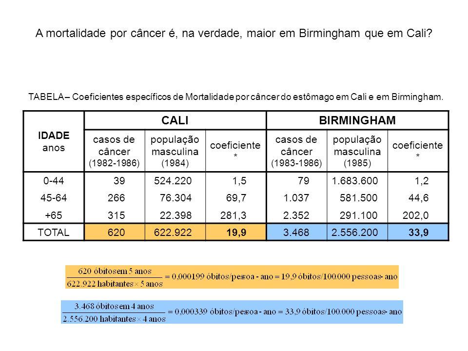 A mortalidade por câncer é, na verdade, maior em Birmingham que em Cali