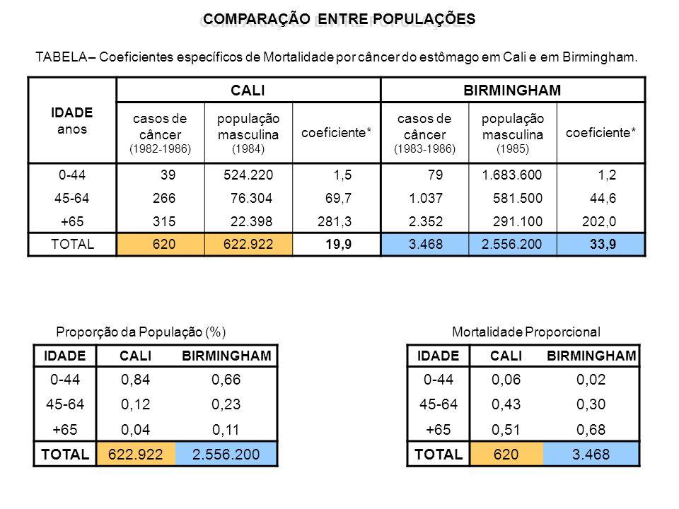 COMPARAÇÃO ENTRE POPULAÇÕES